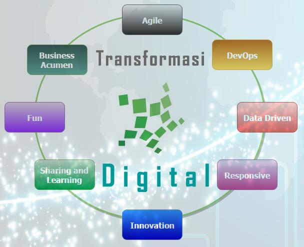 perusahaan sukses dengan transformasi digital